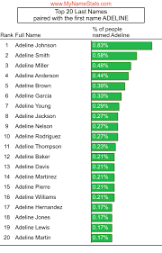 ADELINE First Name Statistics by MyNameStats.com