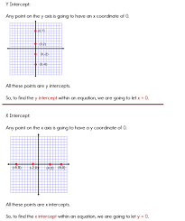 using the x and y intercepts to graph