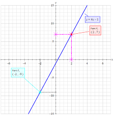 graph y 4x 1 by plotting points