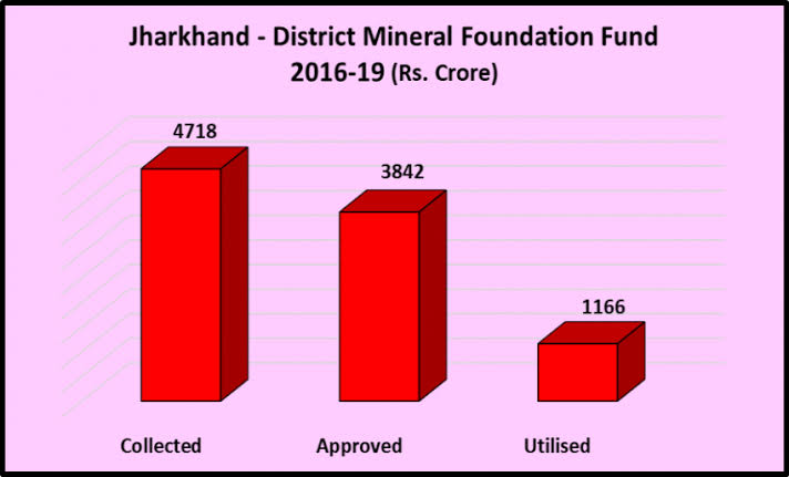 Image result for Jharkhand Polls: Where Is the Mineral Wealth Going?""