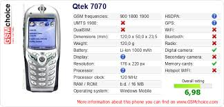 The phone's data to your site Qtek 7070 ...