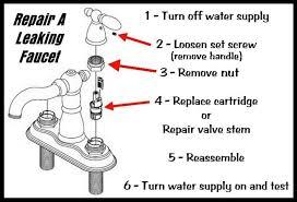 faucet handle leaking water leaky