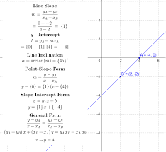 two points to linear equations geogebra