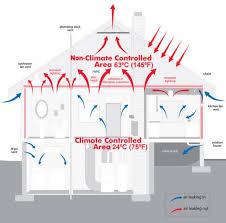 about foam insulation stay warm