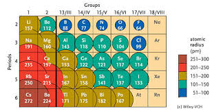 atomic radii of the elements