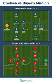 Pronostico Chelsea / Bayern Monaco - StarCasinò Blog