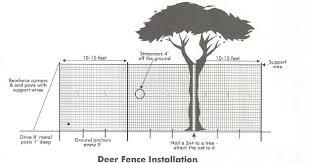 Deer Fence Custom Deer Netting Plastic Deer Fencing Online At Us Netting