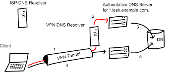 DNS Leak: How it Works and How to Implement It
