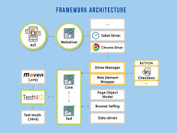 building a selenium framework from a to