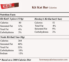 how many calories in kit kat bar how