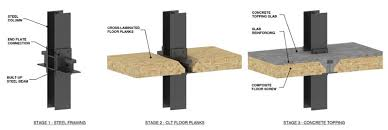 steel and timber composite the future
