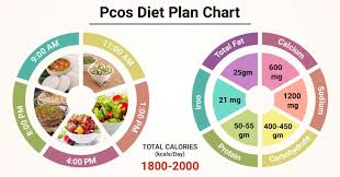 t chart for pcos patient pcos t