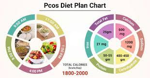 t chart for pcos patient pcos t