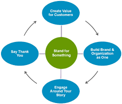 loyal brand framework simon uwins