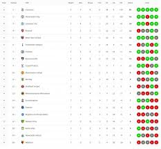 premier league table after matchday 7