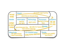 digital enement framework create