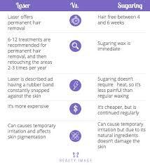 sugaring vs laser hair removal