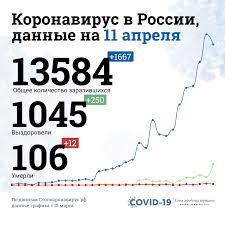 Количество заболевших коронавирусом в России на 11 апреля 2020 ...