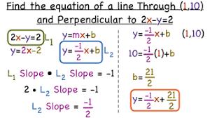 line in slope intercept form