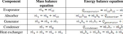 mass and energy balance equations for