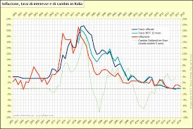 Inflazione, tassi di interesse e di cambio in Italia (1955-2019 ...