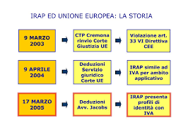 PPT - IRAP ED UNIONE EUROPEA: LA STORIA PowerPoint Presentation ...
