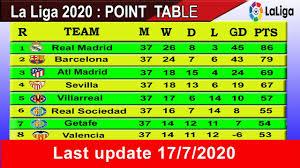 La Liga Standings Today Match 17 July 2020 || La Liga Table - 228 LIVE  SPORTS