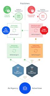 ads txt by iab tech lab 101 adtelligent