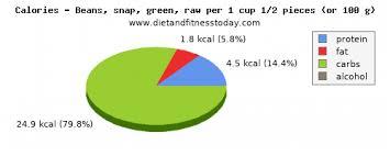carbs in green beans per 100g t