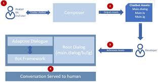bot framework poser and adaptive