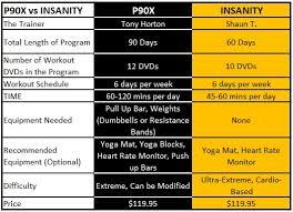 p90x vs insanity and three ways to