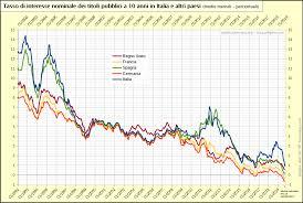 Tassi di interesse e spread dei titoli pubblici a 10 anni in ...