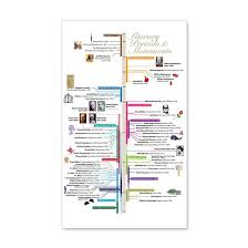 Literature Periods Timeline 35x21 Wall Decal By The Literature Network Online Store Cafepress