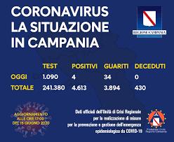 Coronavirus in Campania: 4 positivi su 1.000 tamponi ma nessun decesso