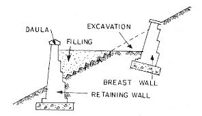 retaining walls types design
