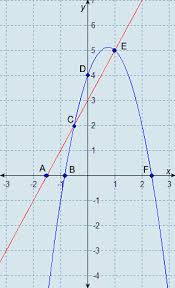 which points define the solution set of