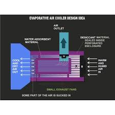eative cooler technology to