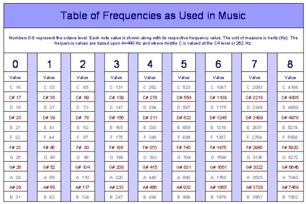 """Resultado de imagem para table frequency sound"""""""
