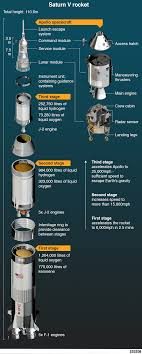 Apollo 11: Four things you may not know about the first moon ...