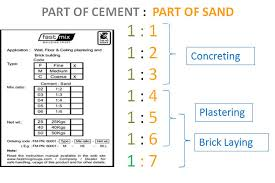 dry plaster cement sand mix