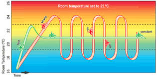 How does a heat pump work // Mitsubishi Electric