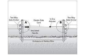 Fence Gate Installation Electric Fence Gate Setup Zareba