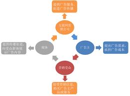 互联网营销行业:疫情之下逆势增长!_腾讯新闻