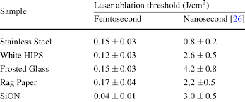 laser ablation thresholds of the