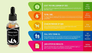 Hemp Wellness Tinctures for Pets - Bhangers
