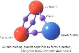 Gluón | Química | Fandom