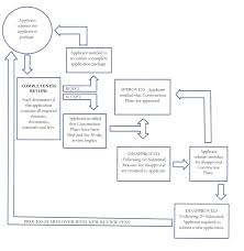 Appendix A Unified Development Code Code Of Ordinances Seguin Tx Municode Library