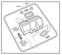 Sportdog In Ground Dog Fence Sdf 100a In Ground And Wireless Dog Fence