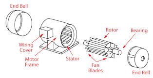 ac motors single phase 3 phase
