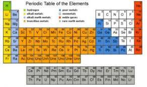 properties of metals nonmetals le